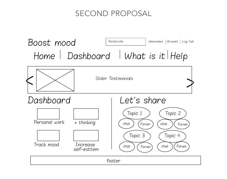Wireframe home page second proposal